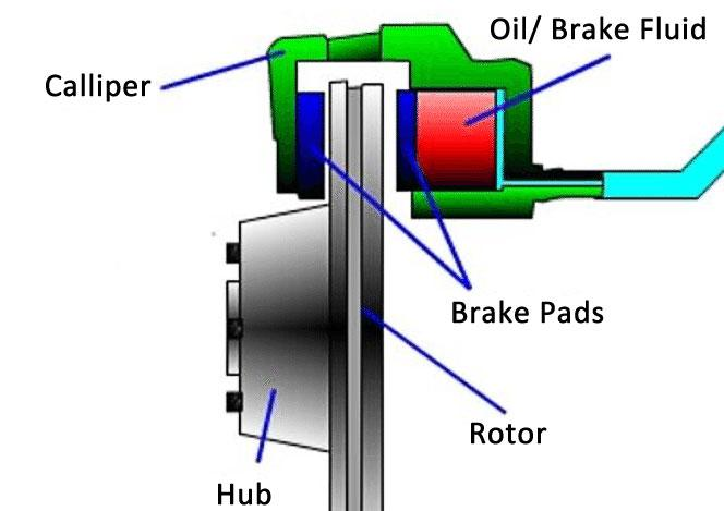 how the hydraulic brake works